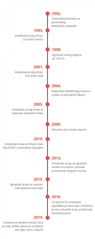 timeline-amp